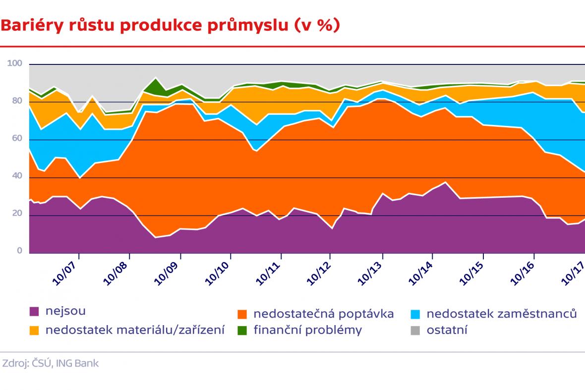 Bariéry růstu produkce průmyslu (v %)