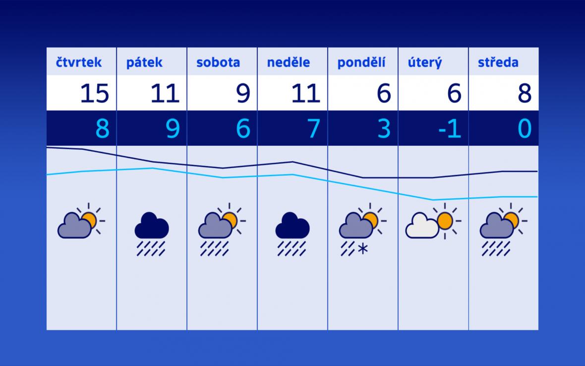 Počasí od 26. 10.