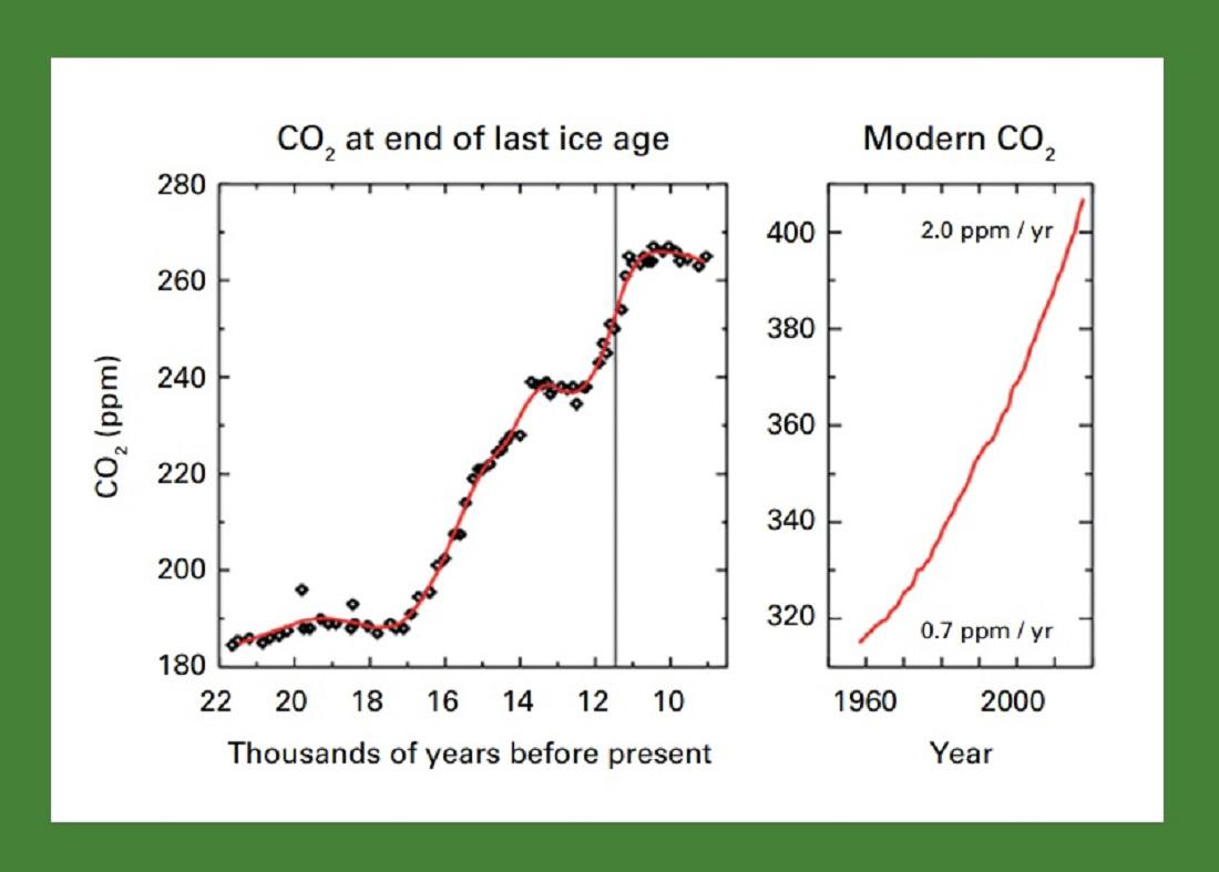 Vývoj CO2 v atmosféře