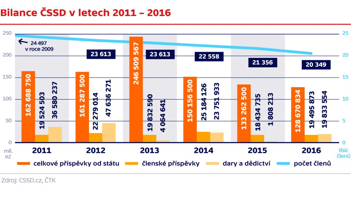 Bilance ČSSD v letech 2011 – 2016