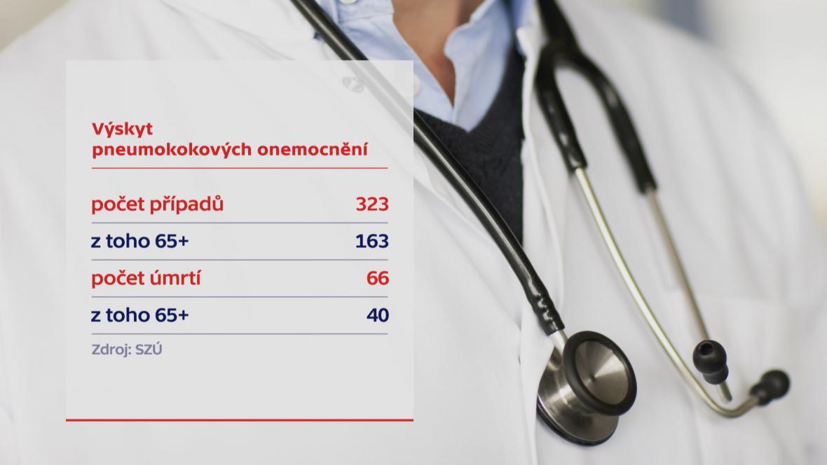 Očkování proti pneumokoku