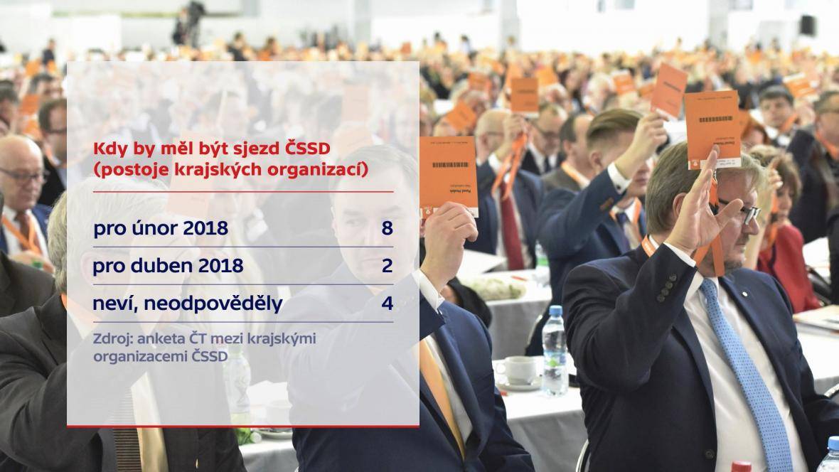 Anketa ČT o preferencích termínu konání mimořádného sjezdu ČT