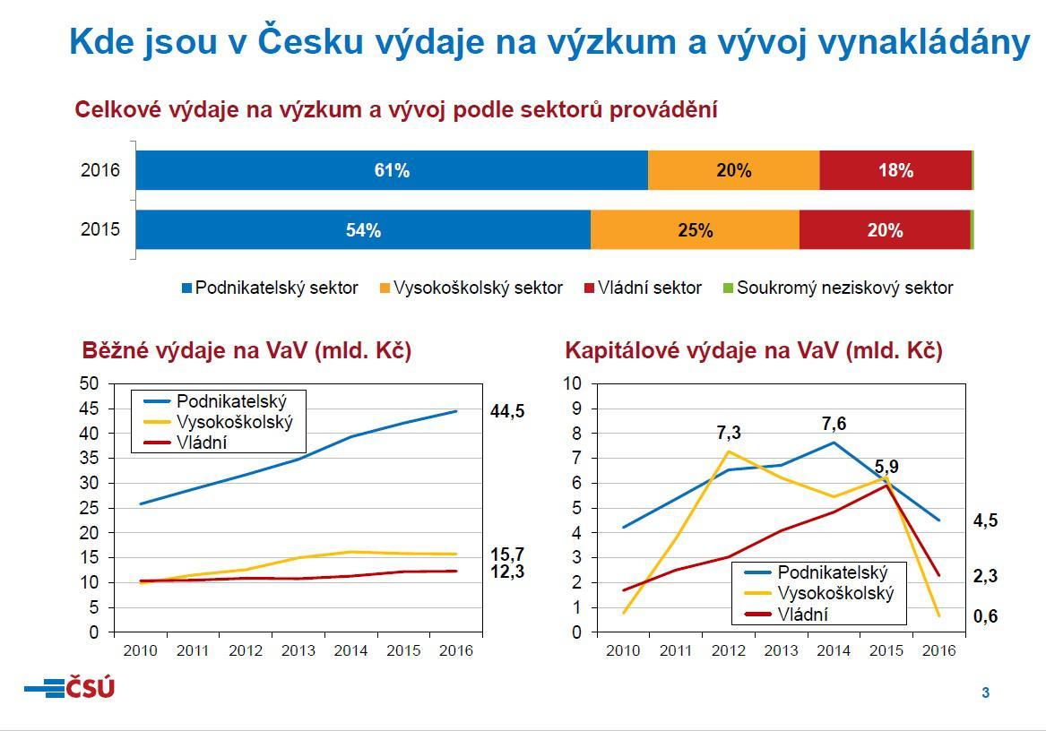 Kde jsou v ČR výdaje na výzkum a vývoj vynakládány