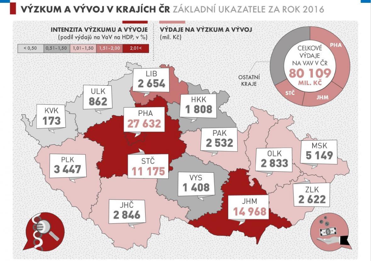 Výzkum a vývoj v krajích ČR