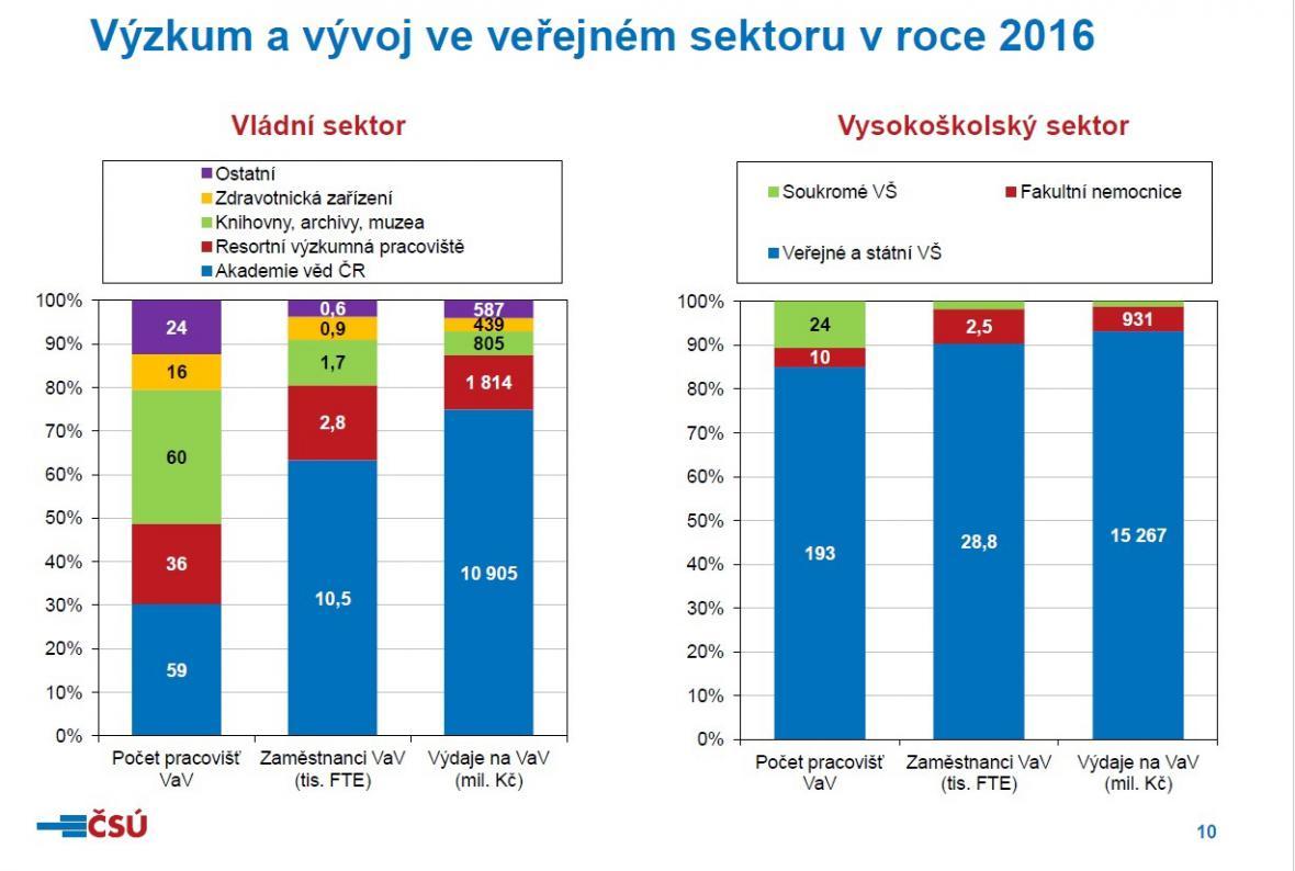 Výzkum  a vývoj ve veřejném sektoru v roce 2016