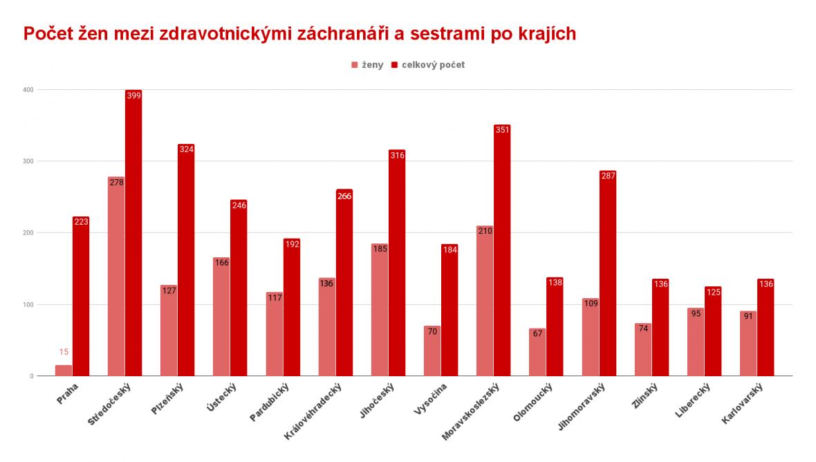 Počet žen mezi záchranáři
