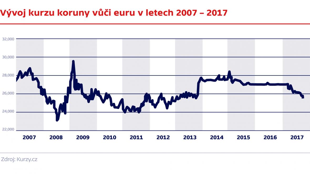 Vývoj kurzu koruny vůči euru v letech 2007 – 2017