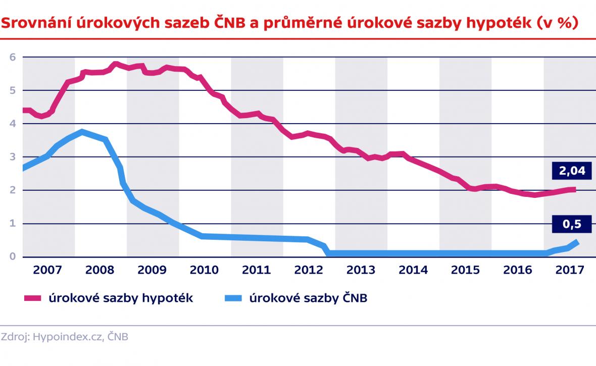 Srovnání úrokových sazeb ČNB a průměrné úrokové sazby hypoték (v %)
