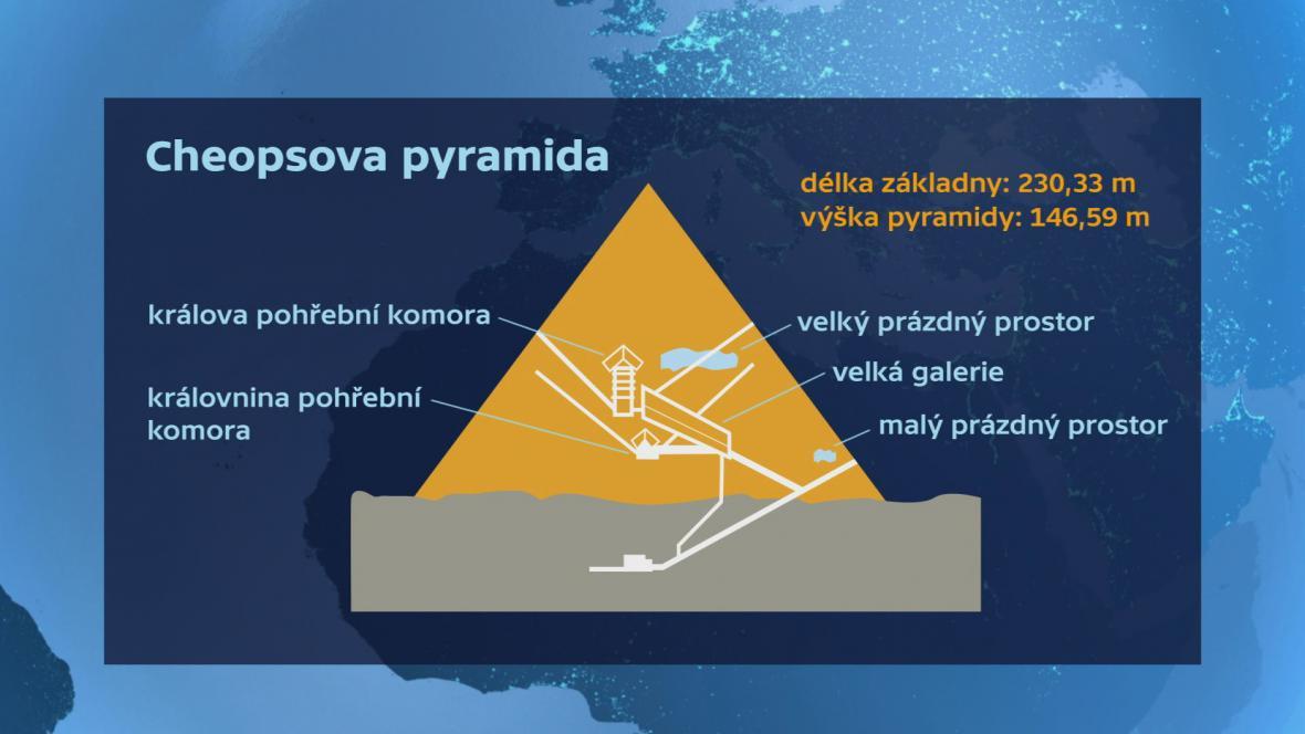 Schéma Cheopsovy pyramidy