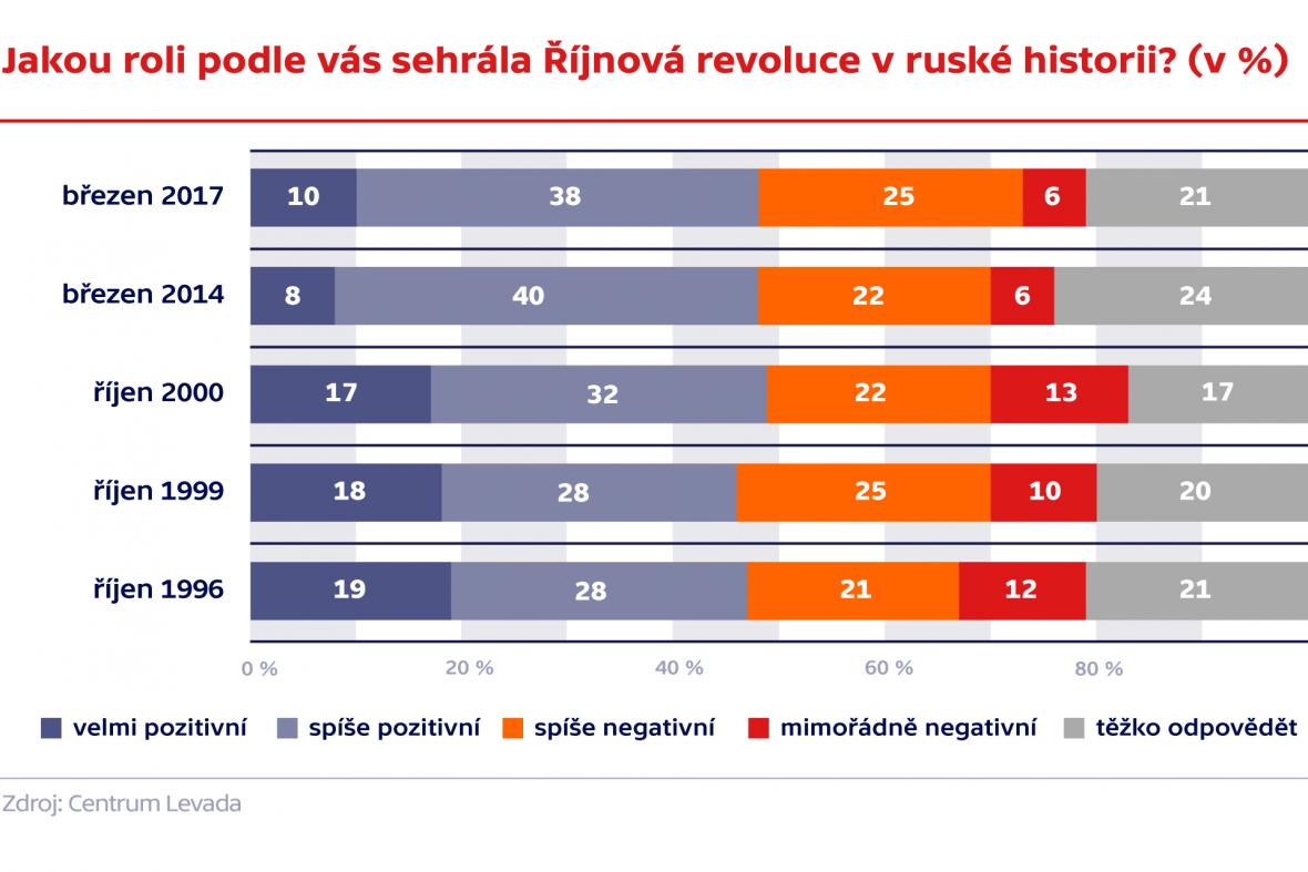 Jakou roli podle vás sehrála Říjnová revoluce v ruské historii?