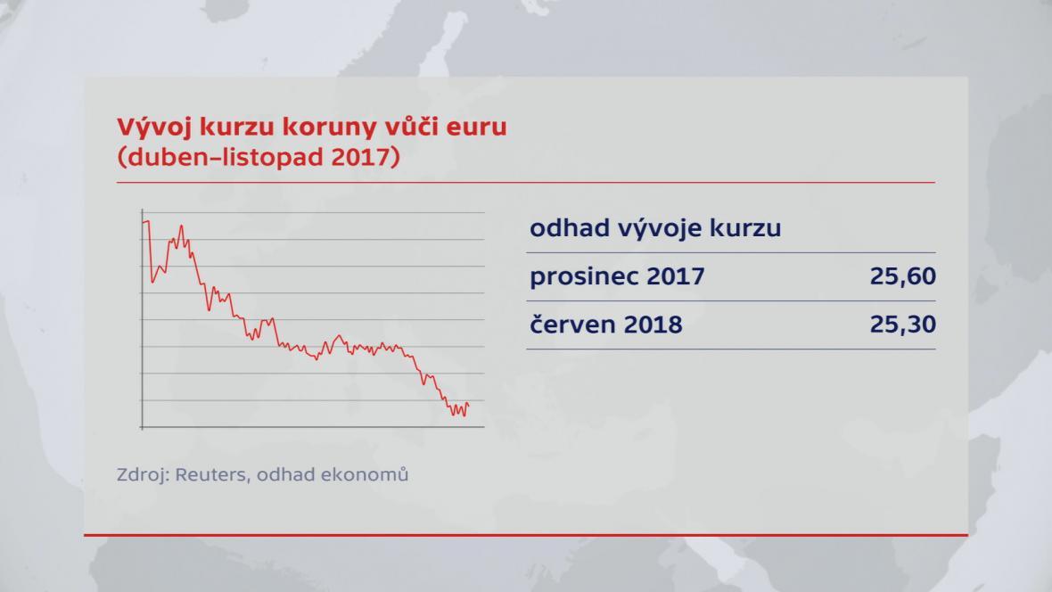 Vývoj koruny k euru