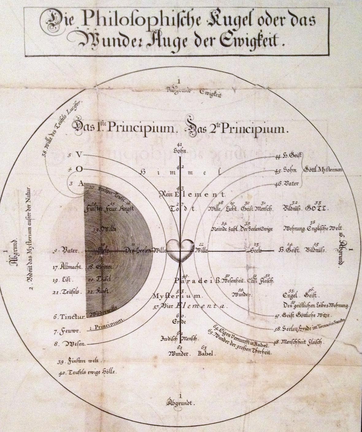 Ze spisu Čtyřicet otázek o duši, 1730