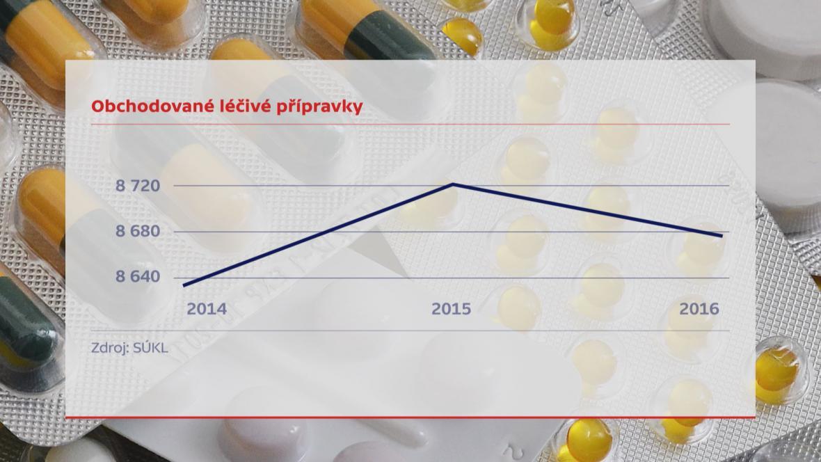 Obchodované léčivé přípravky