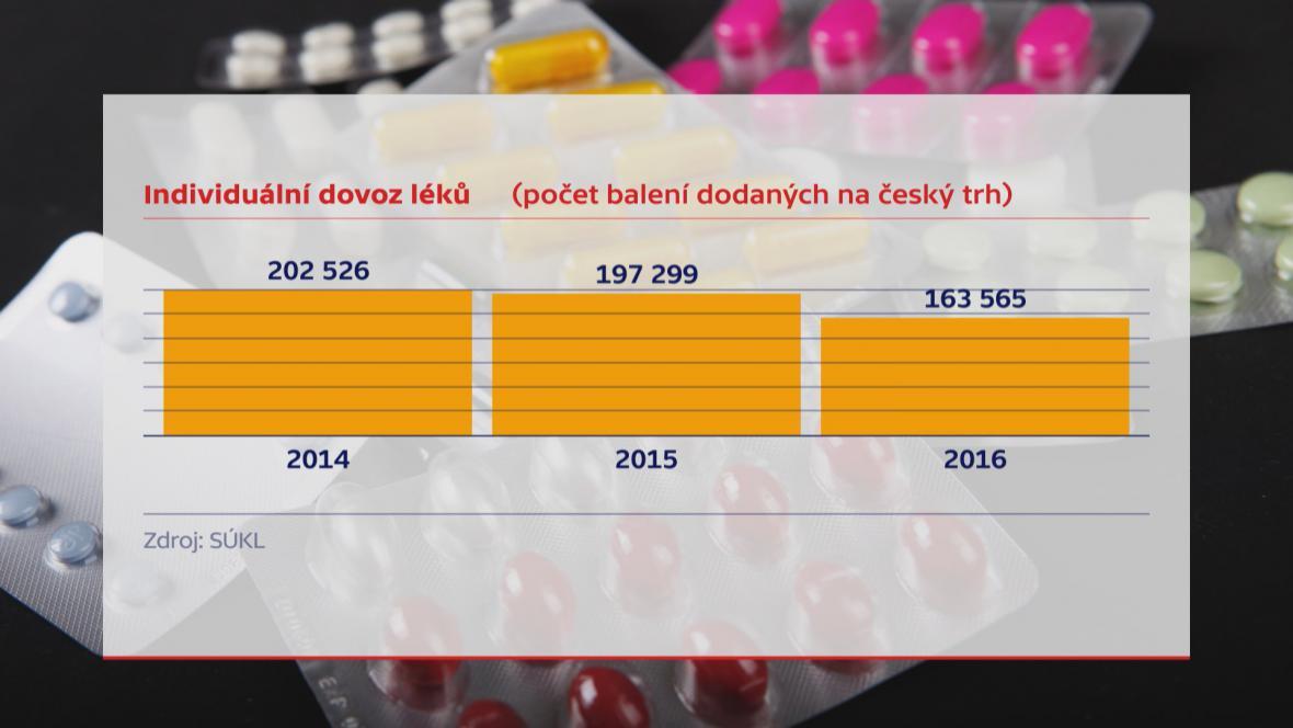 Individuální dovoz léků