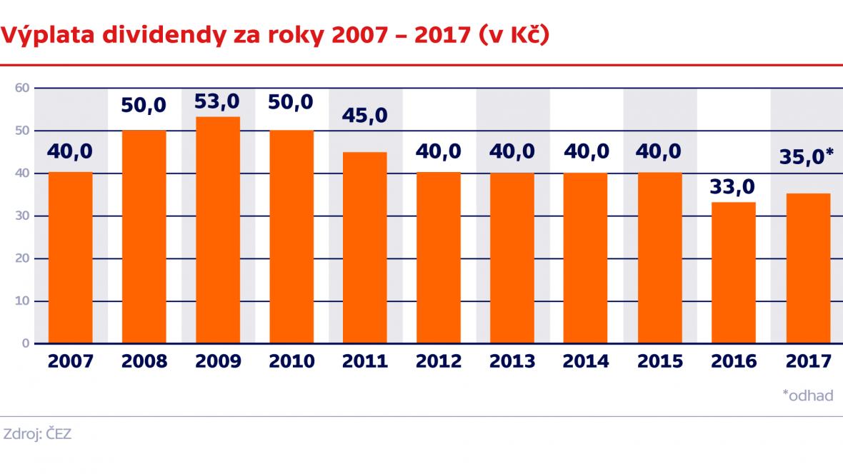 Výplata dividendy za roky 2007 – 2017 (v Kč)