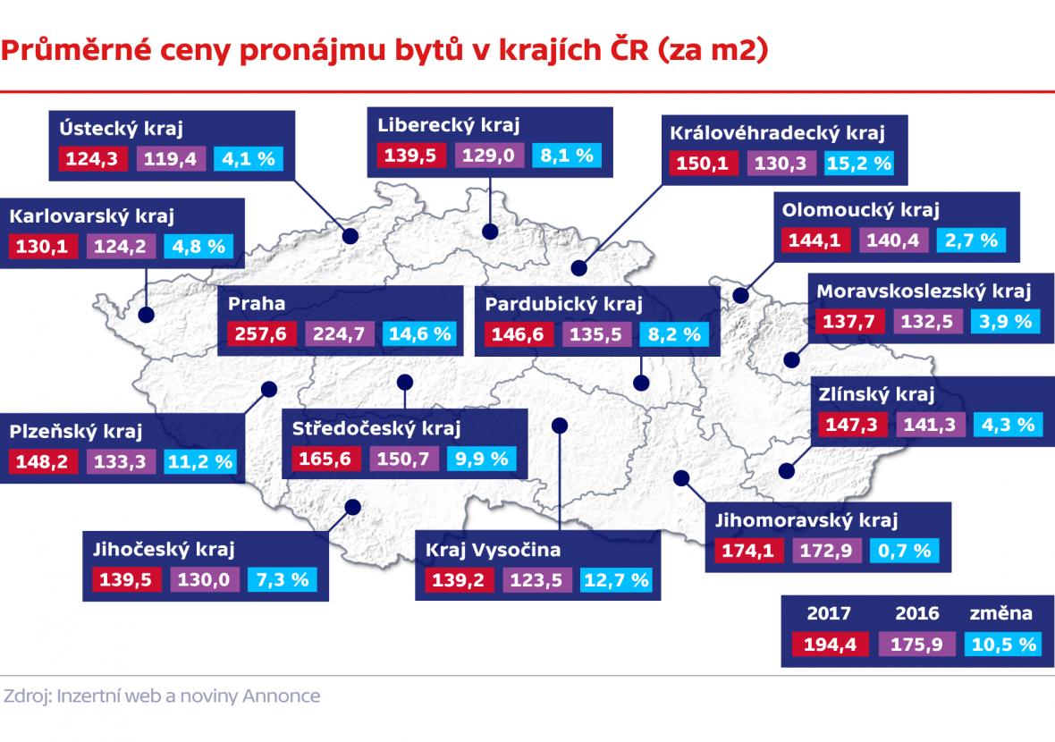 Průměrné ceny pronájmu bytů v krajích ČR