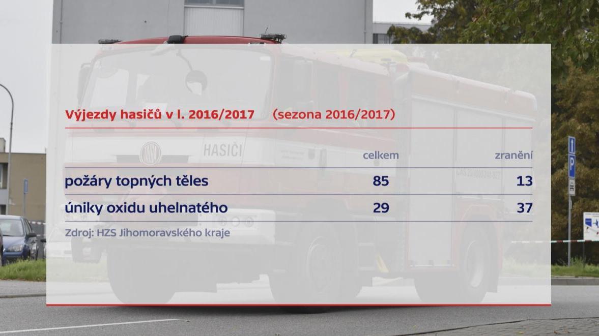 Výjezdy hasičů kvůli neudržovaným komínům