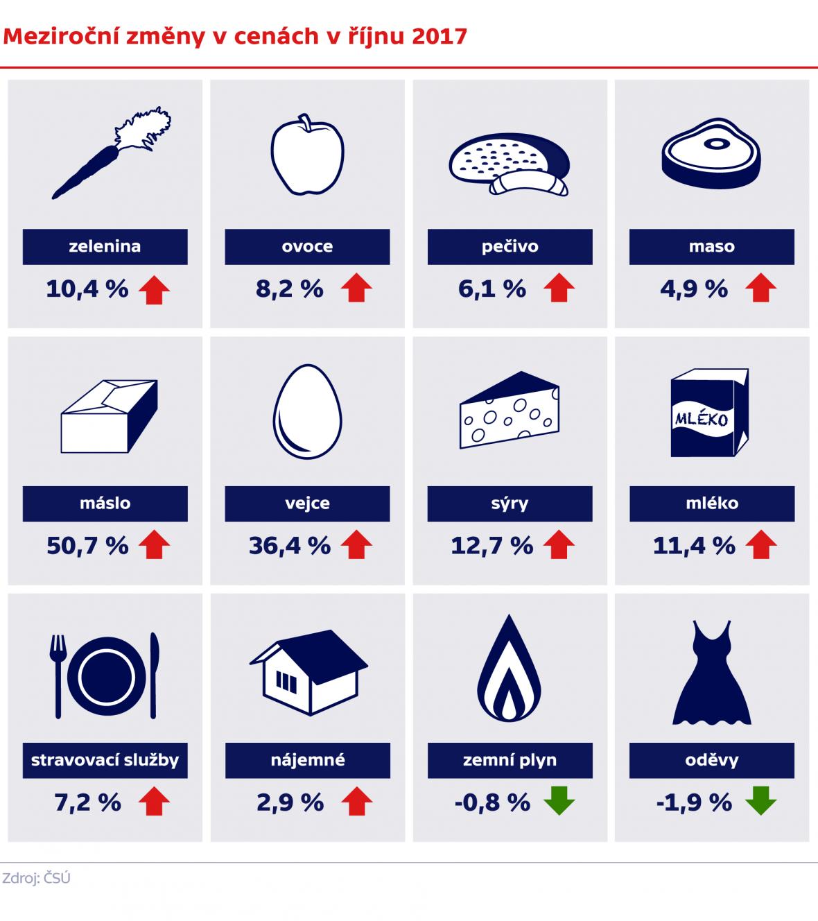 Meziroční změny v cenách v říjnu 2017
