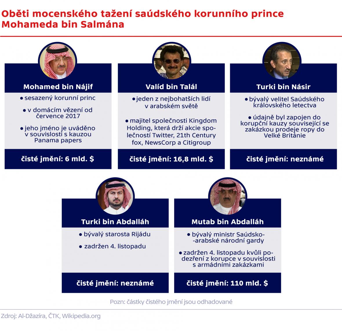 Oběti mocenského tažení saúdského korunního prince Mohameda bin Salmána