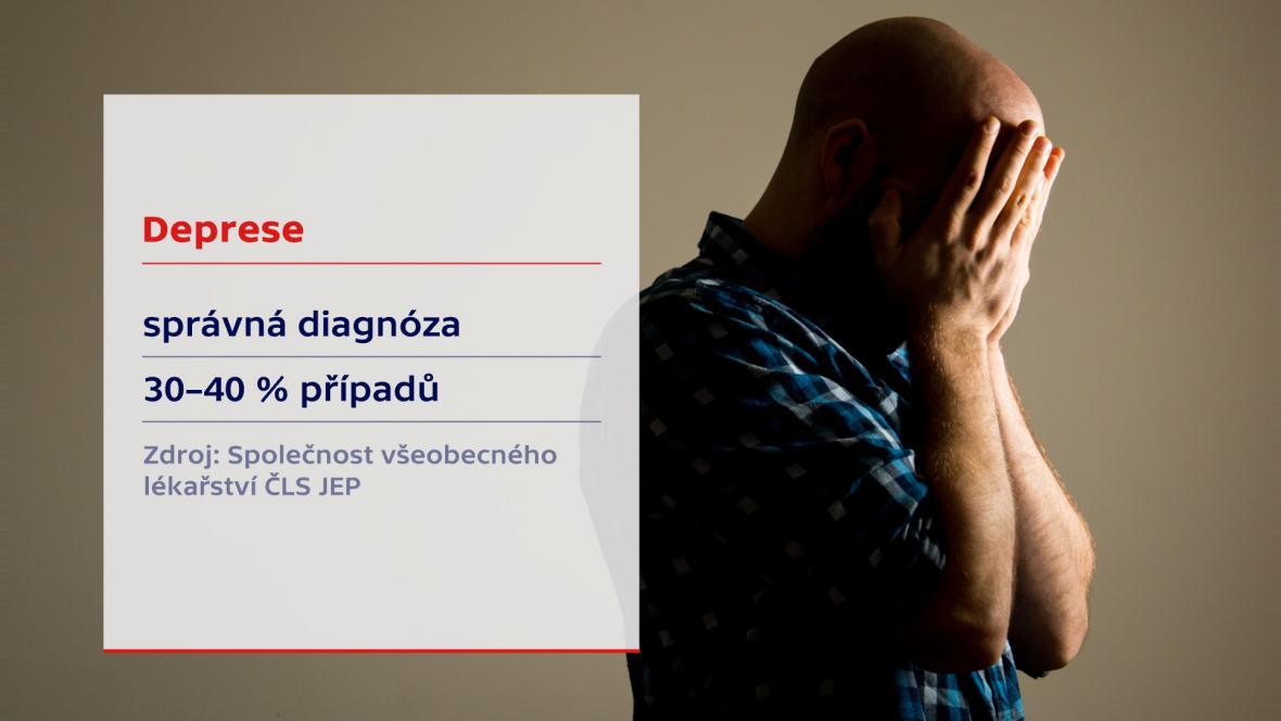 Deprese – správná diagnóza
