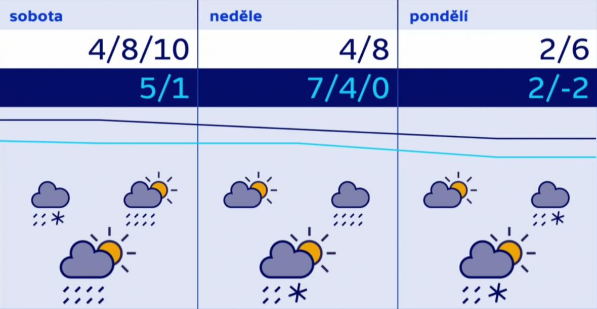 Počasí o víkendu