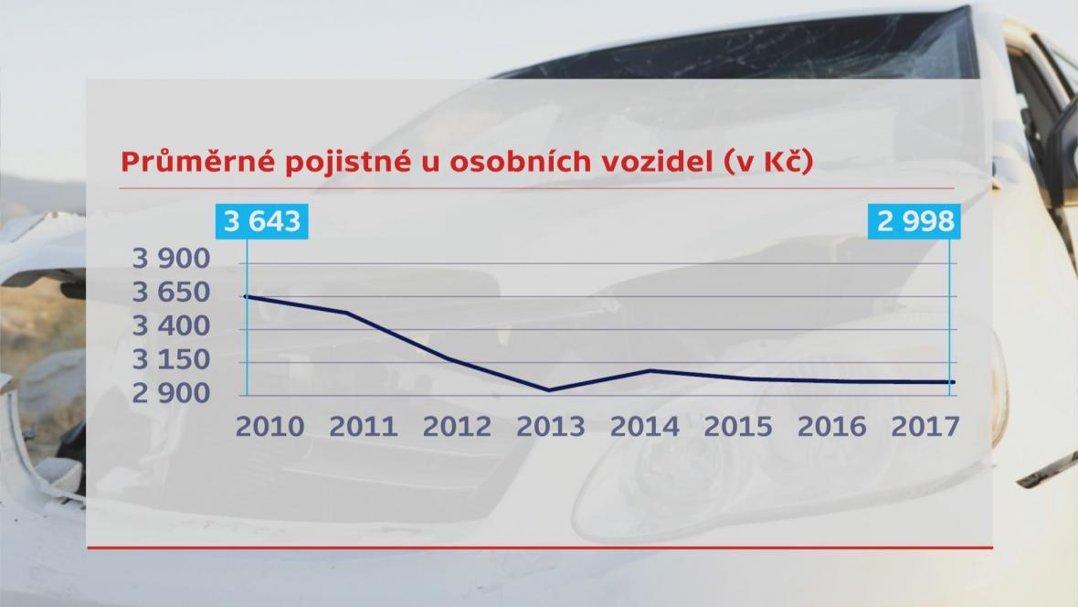 Vývoj průměrného pojištění u osobních vozidel