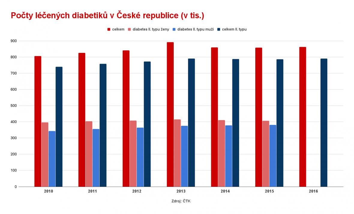 Počty léčených diabetiků v České republice