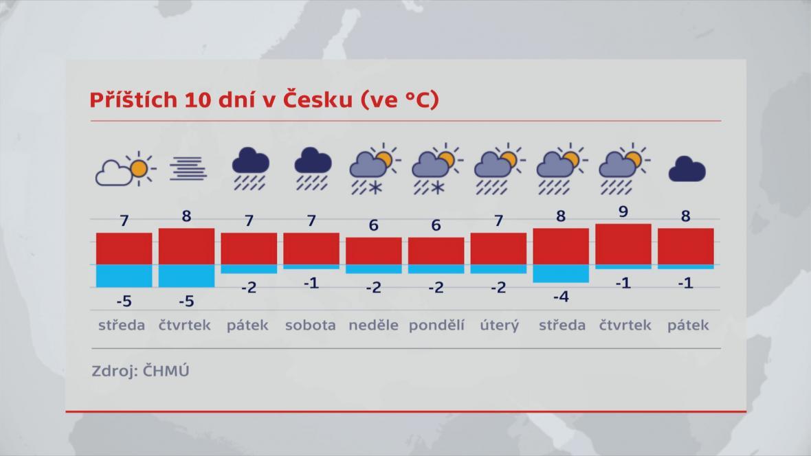 Předpověď počasí od 15.11. do 21. 11.