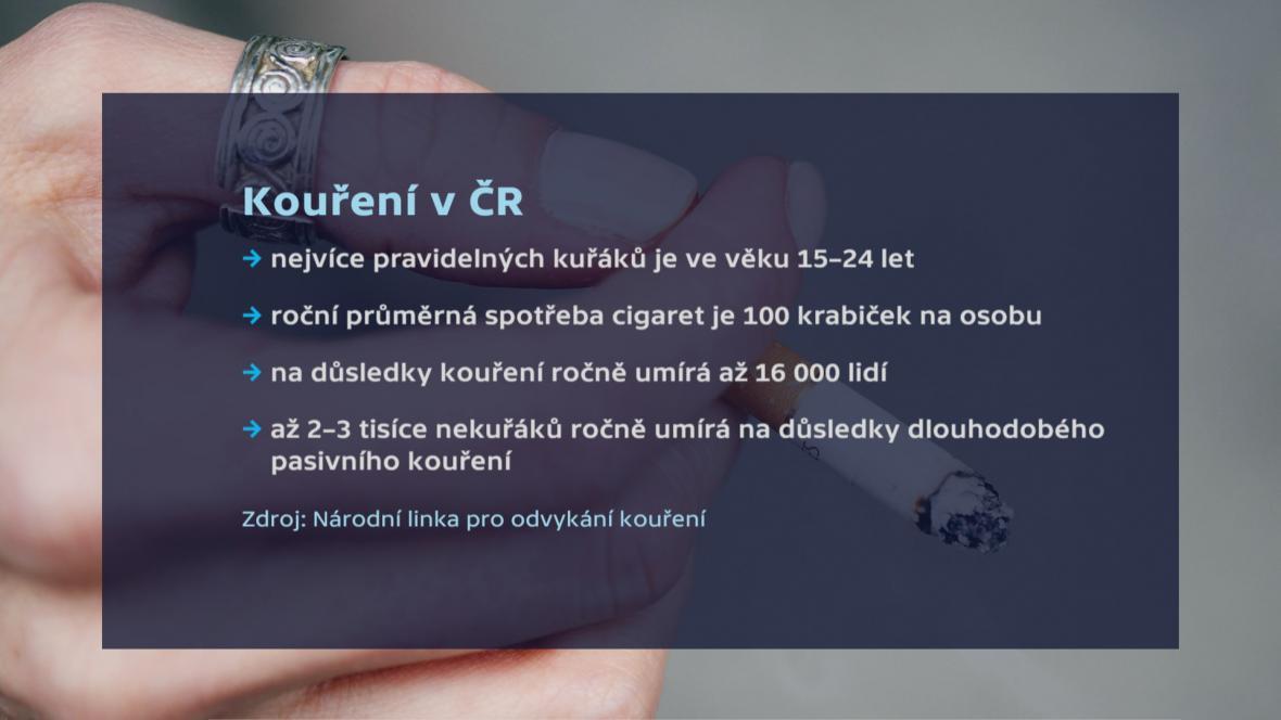 Kouření v ČR