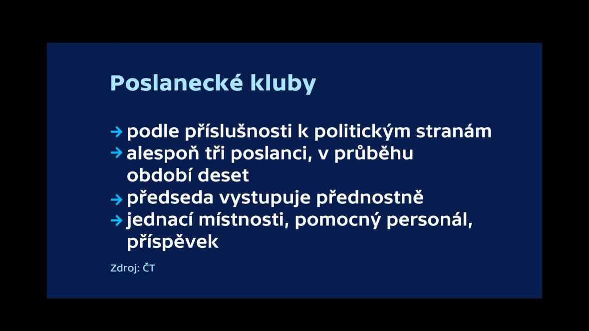 Sněmovna, poslanecké kluby