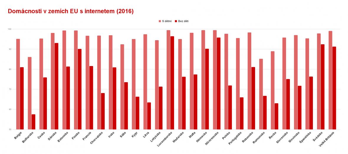 Domácnosti v zemích EU s internetem (2016)