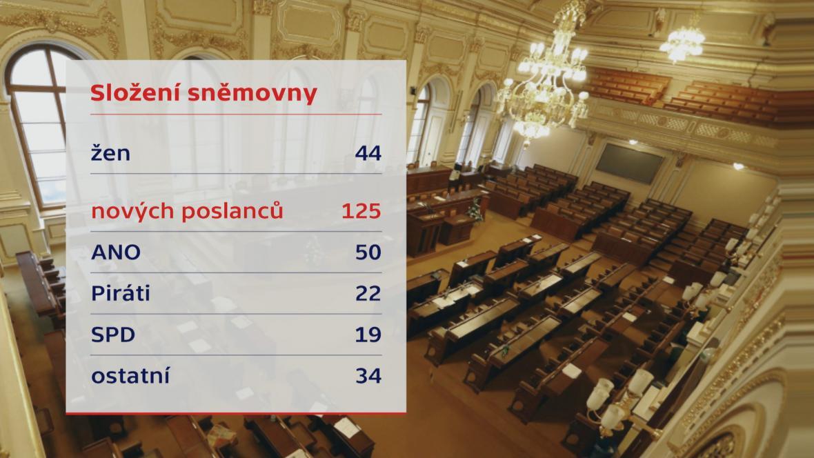 Složení sněmovny