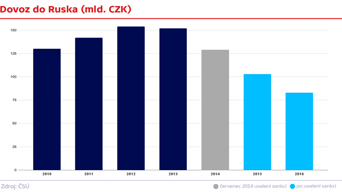 Český dovoz do Ruska