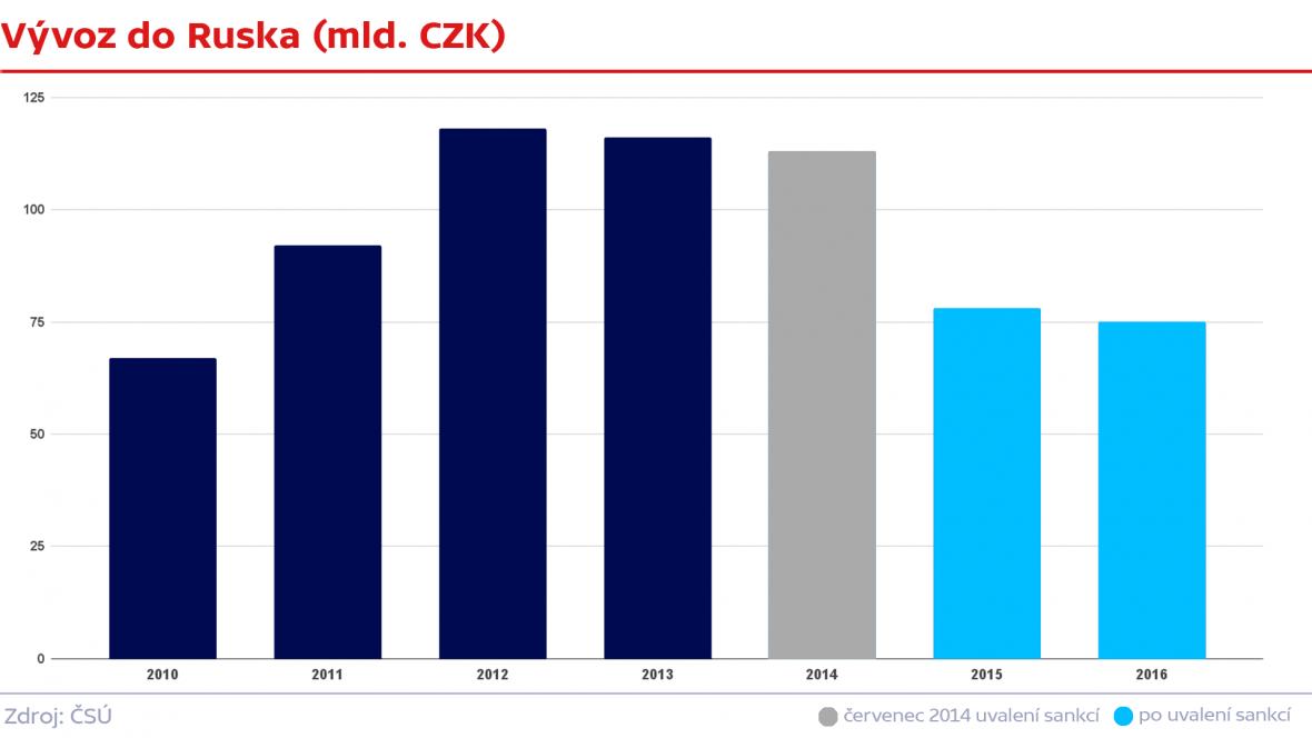 Český vývoz do Ruska