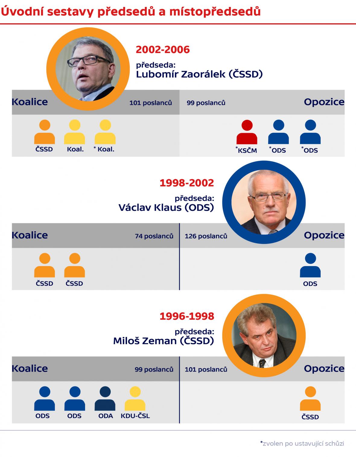 Úvodní sestavy předsedů a místopředsedů
