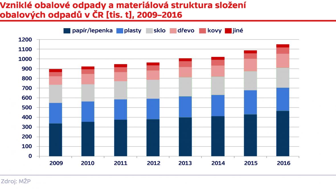 Vzniklé obalové odpady a materiálová struktura složení obalových odpadů v ČR