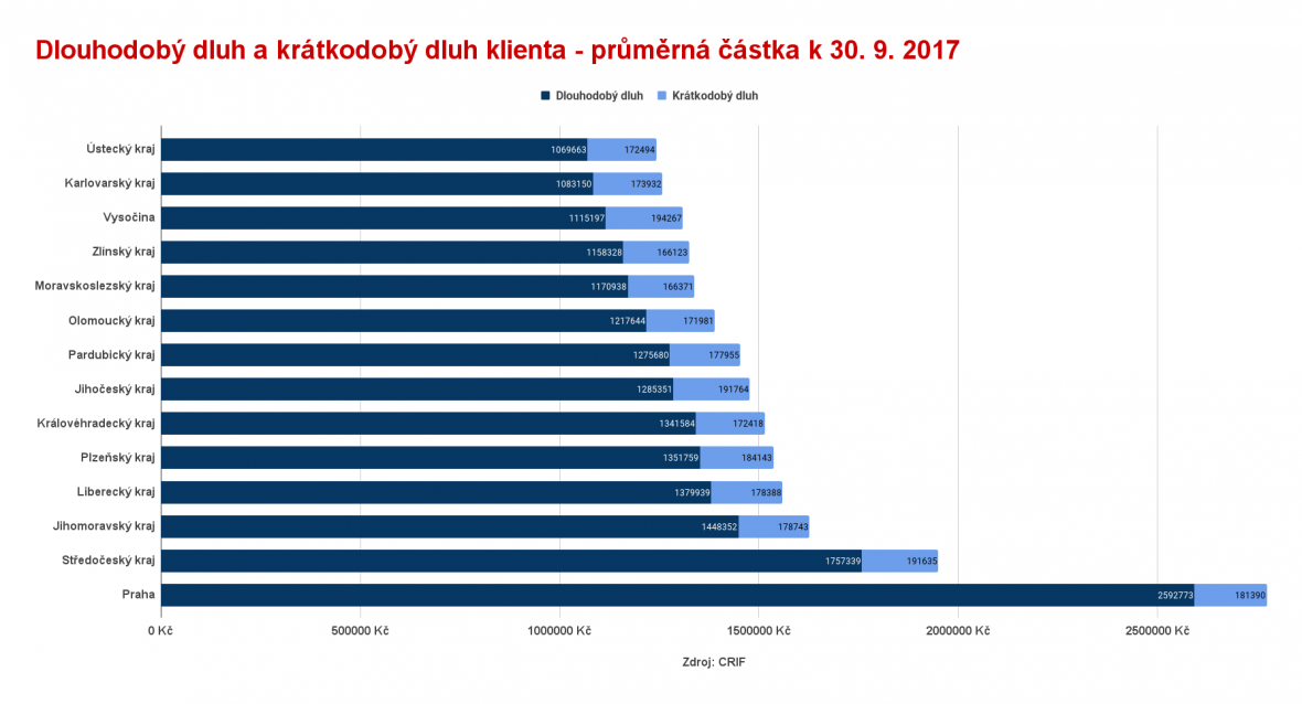 Průměrné dluhy podle krajů
