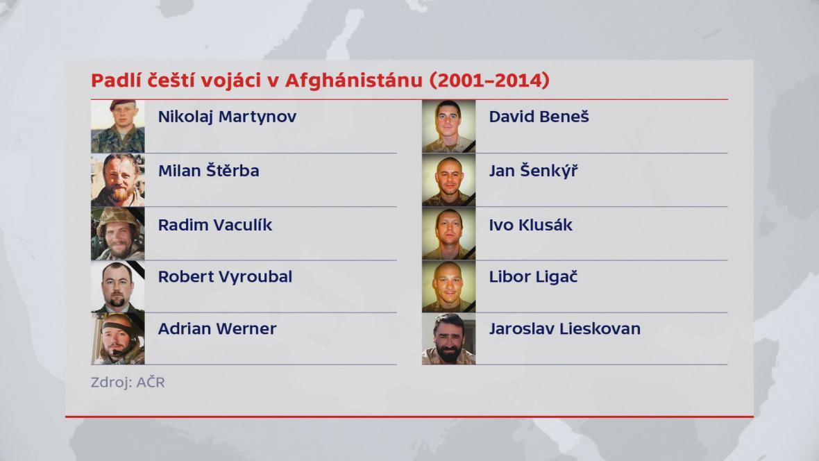 Čeští vojáci, kteří padli v Afghánistánu