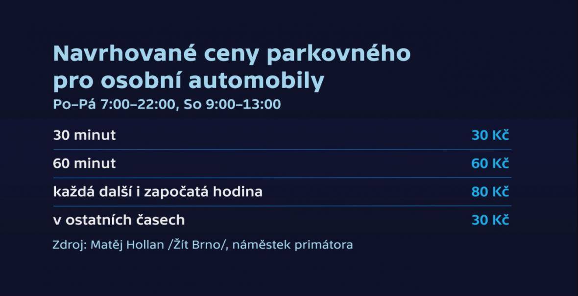 Navrhované ceny parkovného v centru Brna