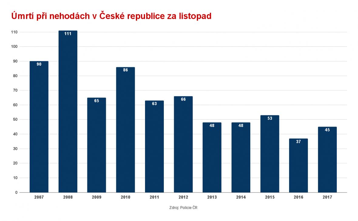 Úmrtí při nehodách v České republice za listopad