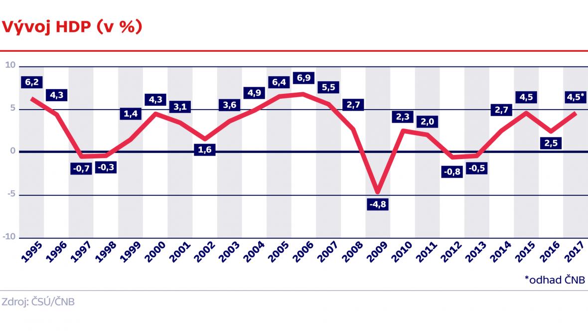 Vývoj HDP