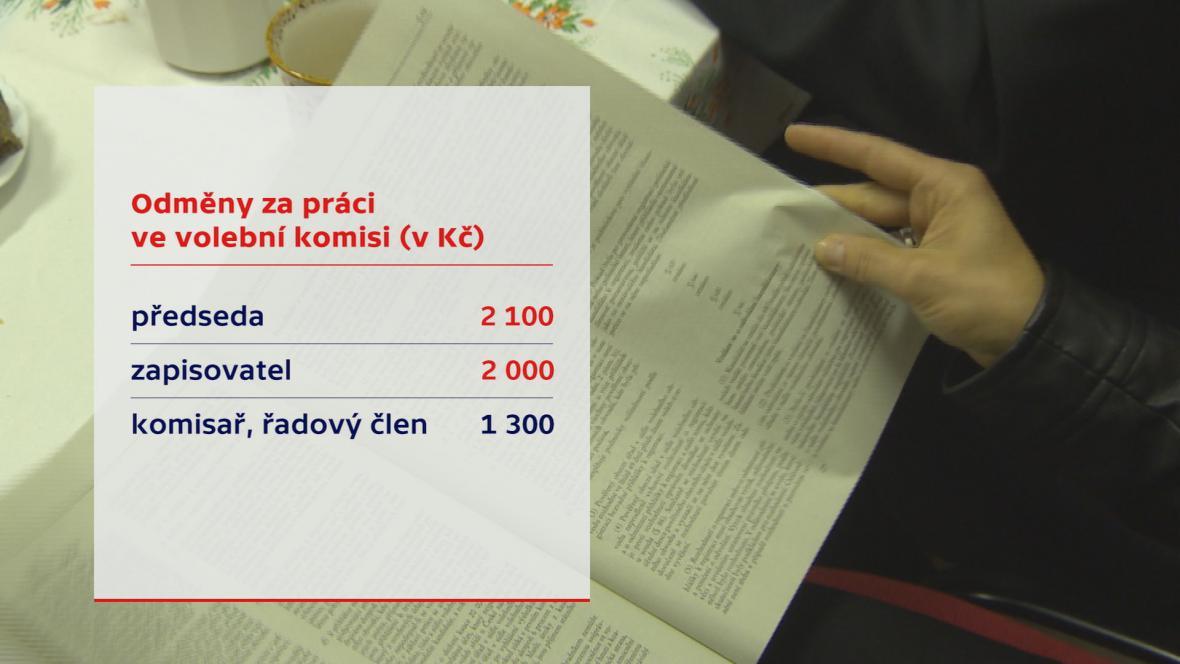 Zvýšené odměny pro volební komisi