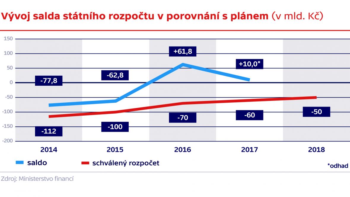 Vývoj salda státního rozpočtu v porovnání s plánem