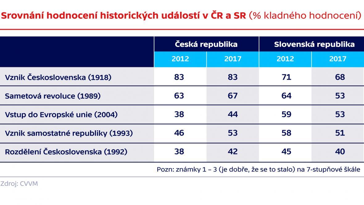 Rozdělení Československa: 25 let od vzniku samostatné ČR a SR