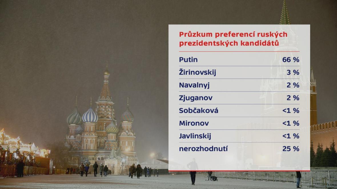Průzkum volebních preferencí v Rusku