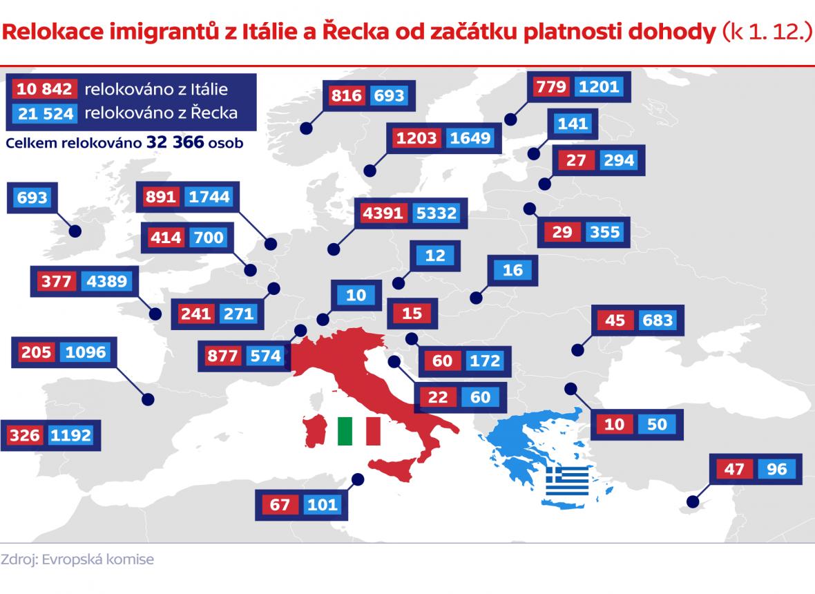 Relokace imigrantů z Itálie a Řecka od začátku platnosti dohody (ke 14. 11.)