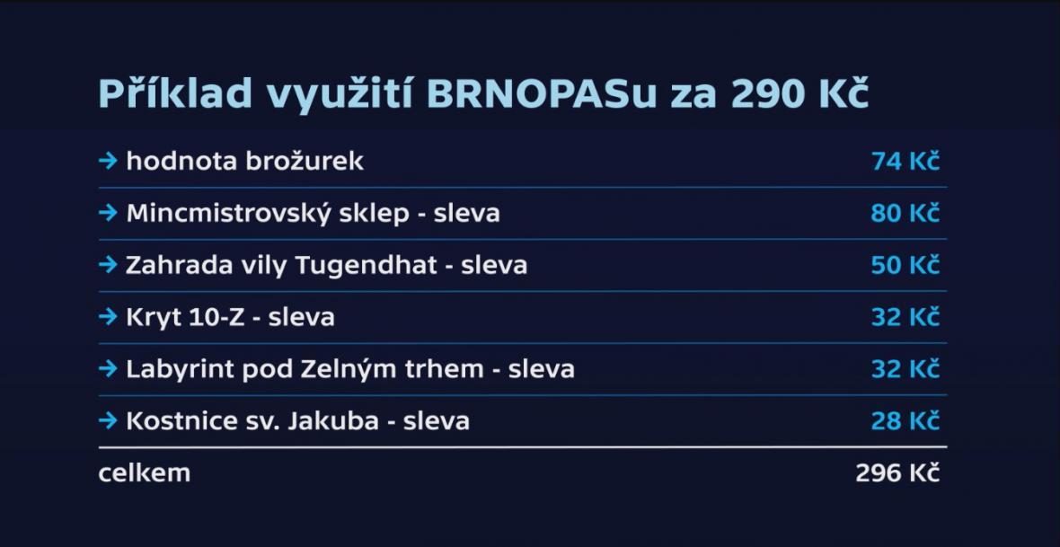 Příklad využití Brnopasu za 290 Kč