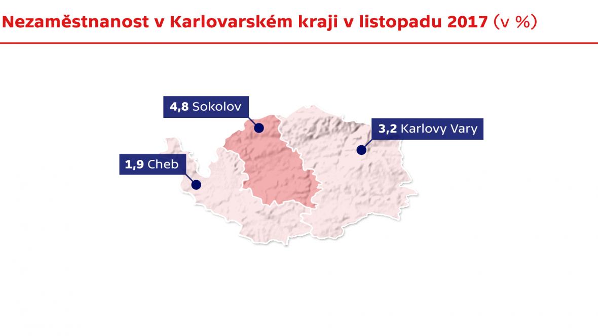 Nezaměstnanost v Karlovarském kraji v listopadu 2017