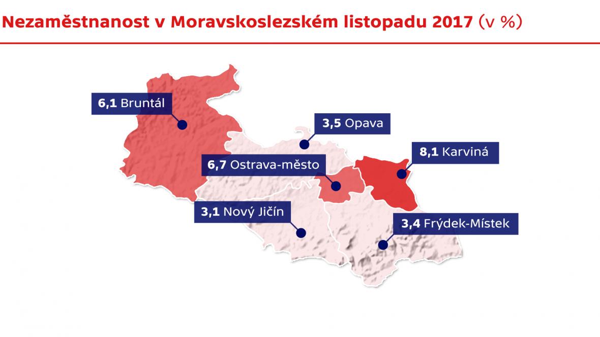Nezaměstnanost v Moravskoslezském kraji v listopadu 2017
