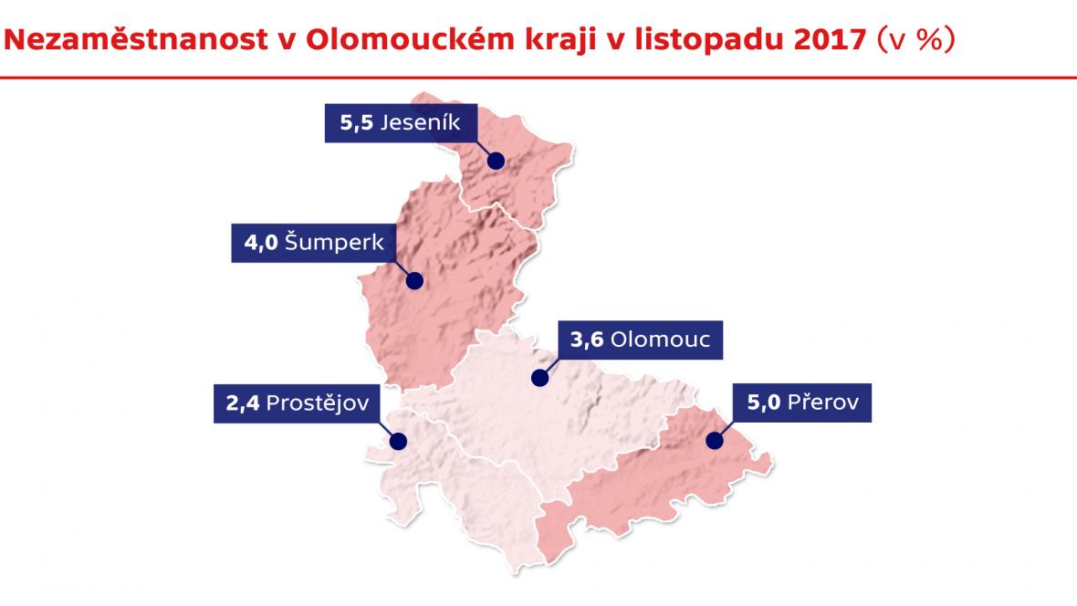 Nezaměstnanost v Olomouckém kraji v listopadu 2017